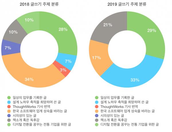 2018년과 2019년 글쓰기 주제별 수량 구분