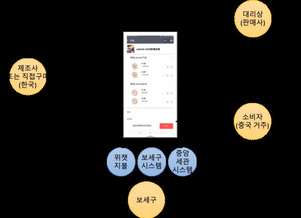 eryuan_service_concept